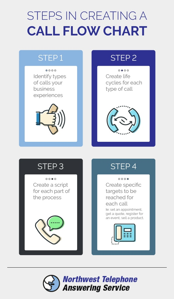 Steps for Creating Your Call Flow